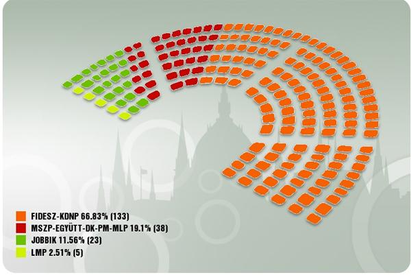 Így néz ki majd a Parlament névsora